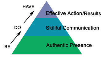 leadership-pyramid-BE-DO